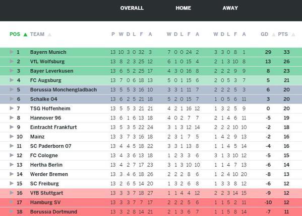 bundesliga table standing