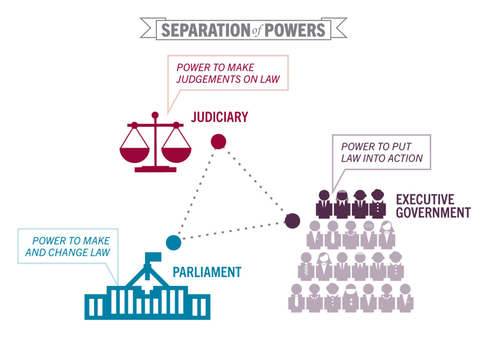 doctrine of separation and bicameralism in the united states constitution Finally, the abolition of the legislative council (the stated preferred position of  rann)  the class separation that helped to cause the division into the house  of lords and the house of  mixed constitutions and bicameralism.