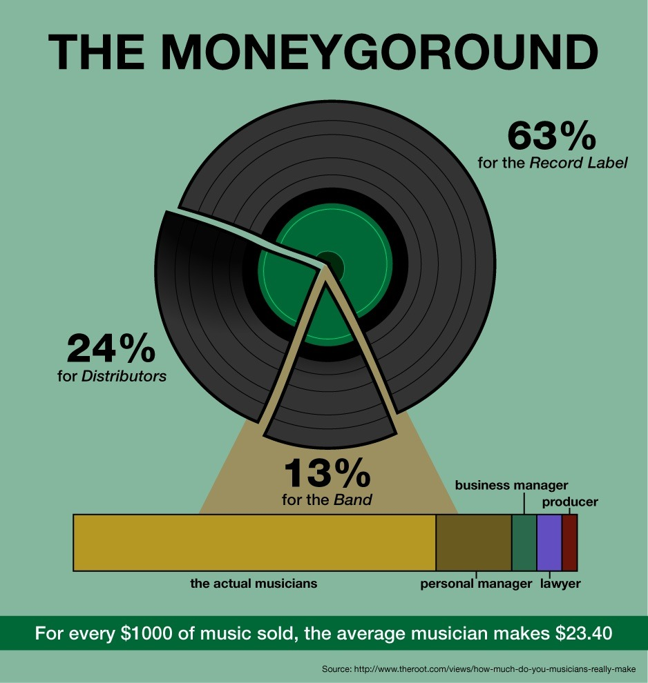 recording deals in the music industry essay The 10 biggest record deals of all time, ranked a recording deal with sony music worth $130 million, which would be both the largest record deal.