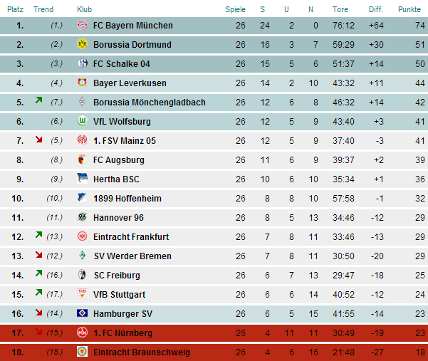 Tabellenstand 2. Bundesliga