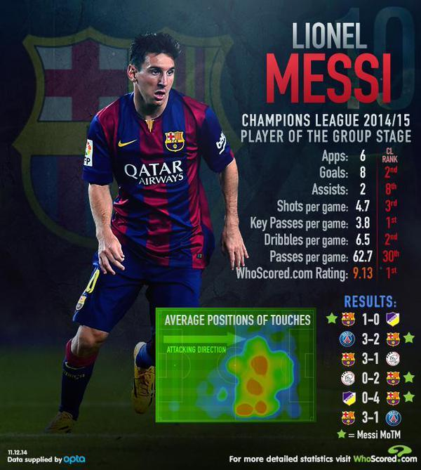 messi champions league goals stats