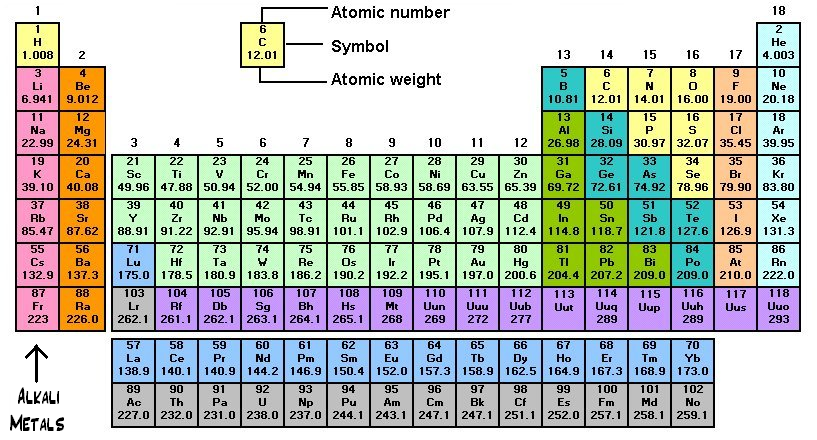 New printable periodic table with mass number and atomic number number periodic printable with number mass table and atomic symbols atomic number atomic atomic mass and urtaz