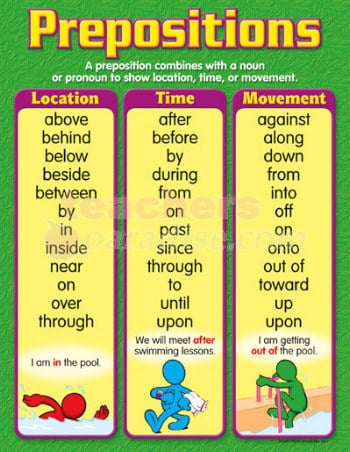 Prepositions – Parts of Speech by The English Language