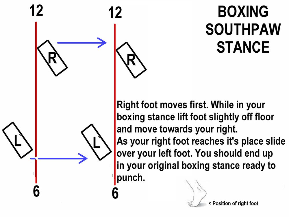 Southpaw Stance in Boxing Southpaw is a Boxing Stance