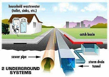 I 39 m underground like a drain pipe monstrosity original for One pipe drainage system