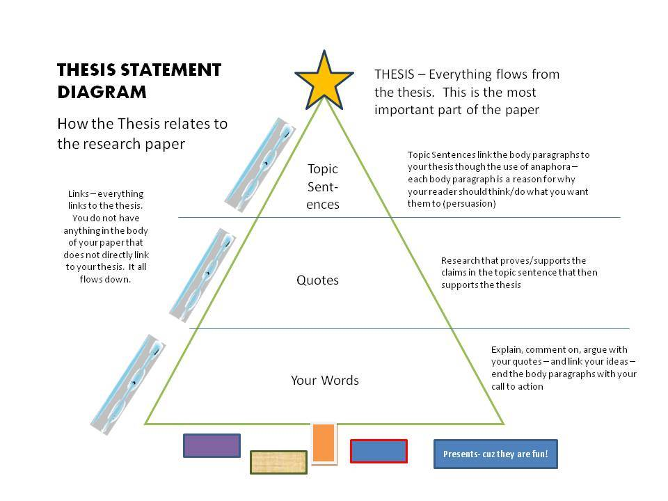 Thesis statement goal essay