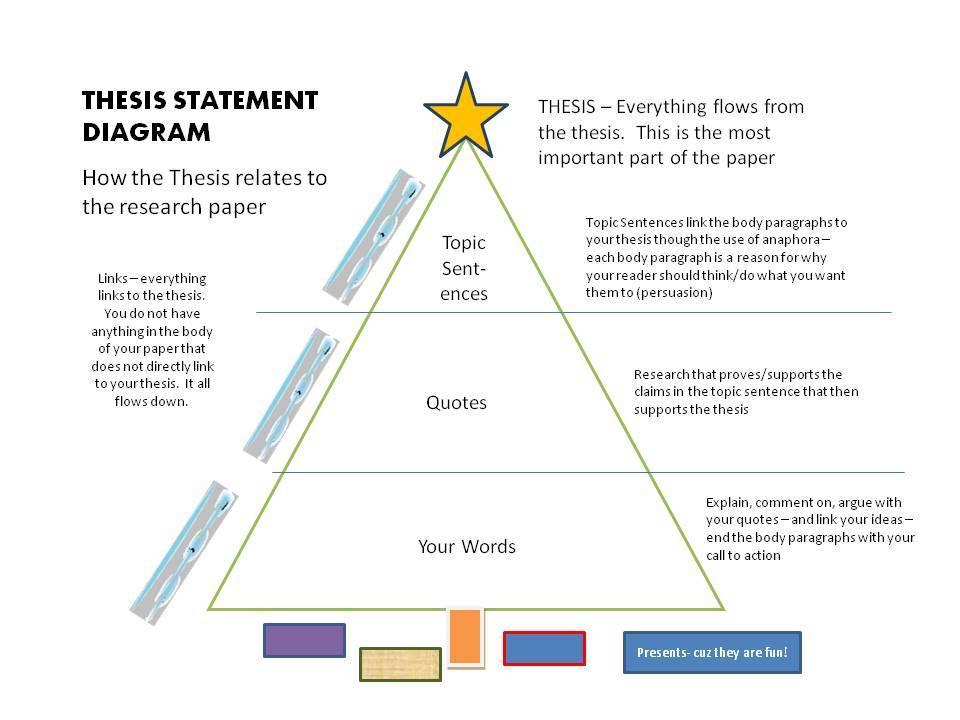 Dissertation thesis generator