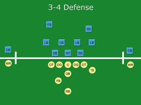 Nfl Linebackers