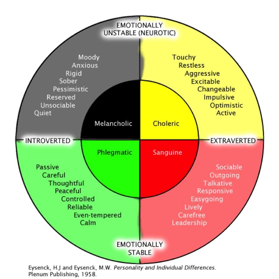 Four temperaments sanguine