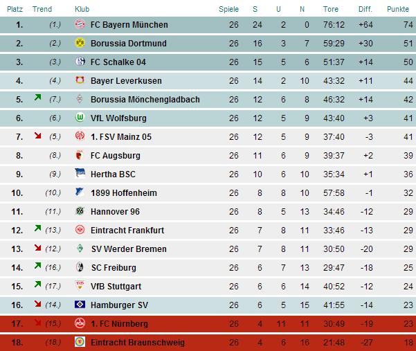 2 deutsche bundesliga tabelle
