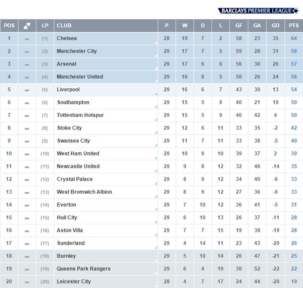 Premier League Week 30 Genius