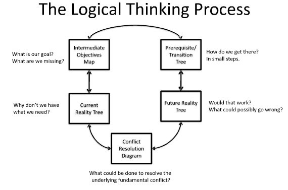 how to develop logical thinking