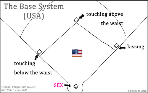 What Are The Bases Of Sex 105