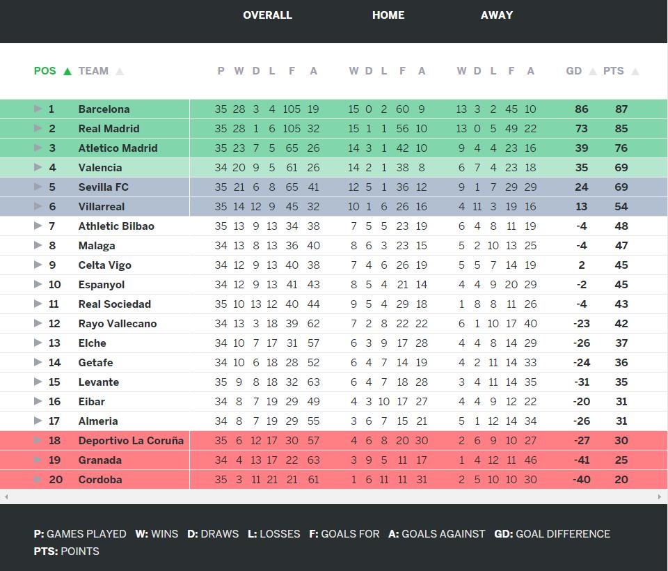 La Liga Week 35 Highlights Genius