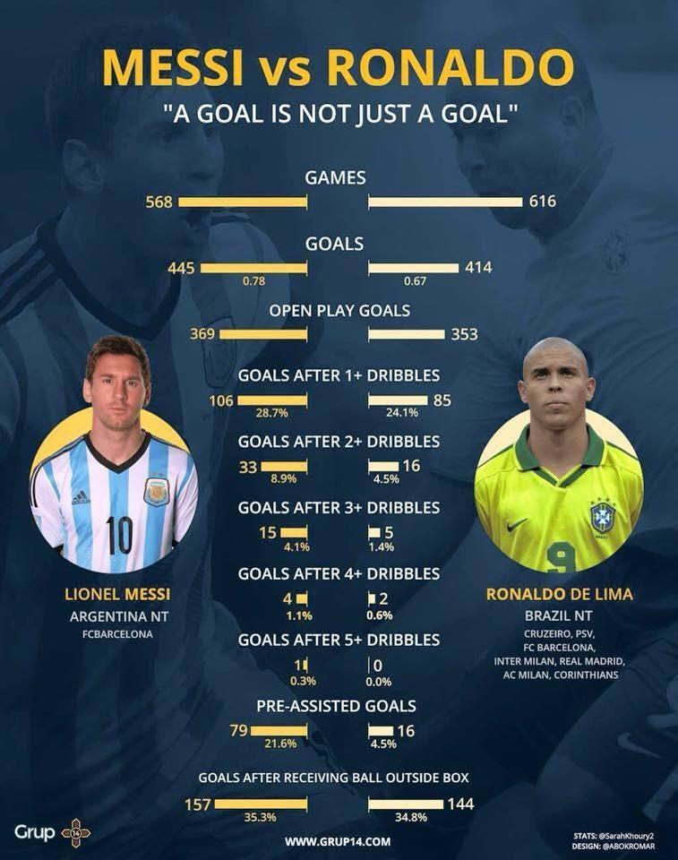 Comparison Between Messi And Brazilian Ronaldo