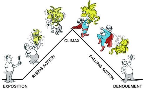 climax definition literature