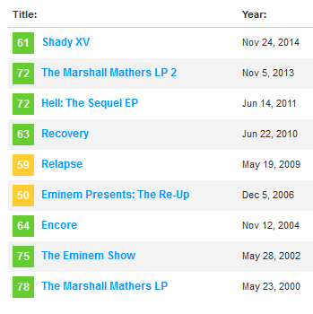 If eminem is one of the best rappers ever why doesnt he have doggystyle does not have a metacritic score because its too old but the source named it a 5 mic album malvernweather Images