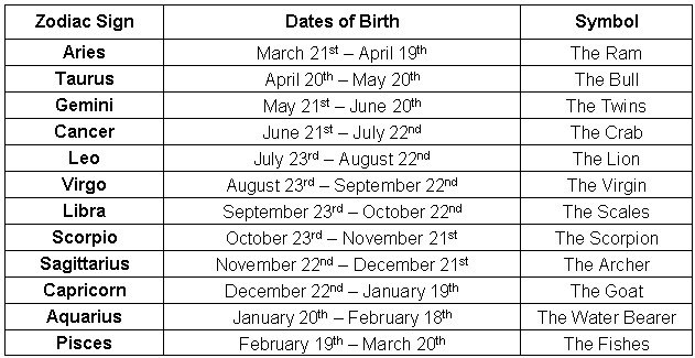 Star signs dates in Perth