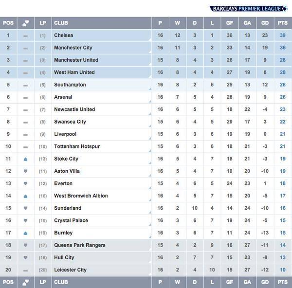 Premier league table today s results - Today premier league results and tables ...