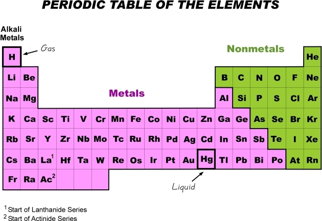 Mister Molato Periodic Table Genius