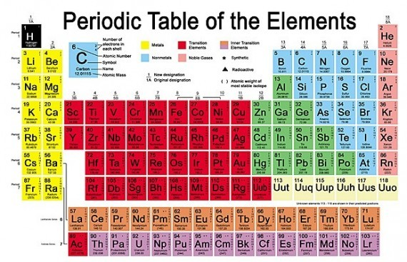 New periodic table elements rap elements periodic table rap table elements of periodic periodic table meaning urtaz Gallery