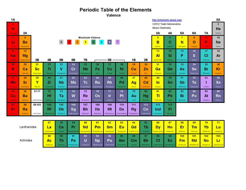 elements - Periodic Table Rap