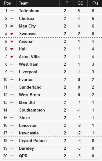 Premier League 2014 15 Week 2 Highlights Genius