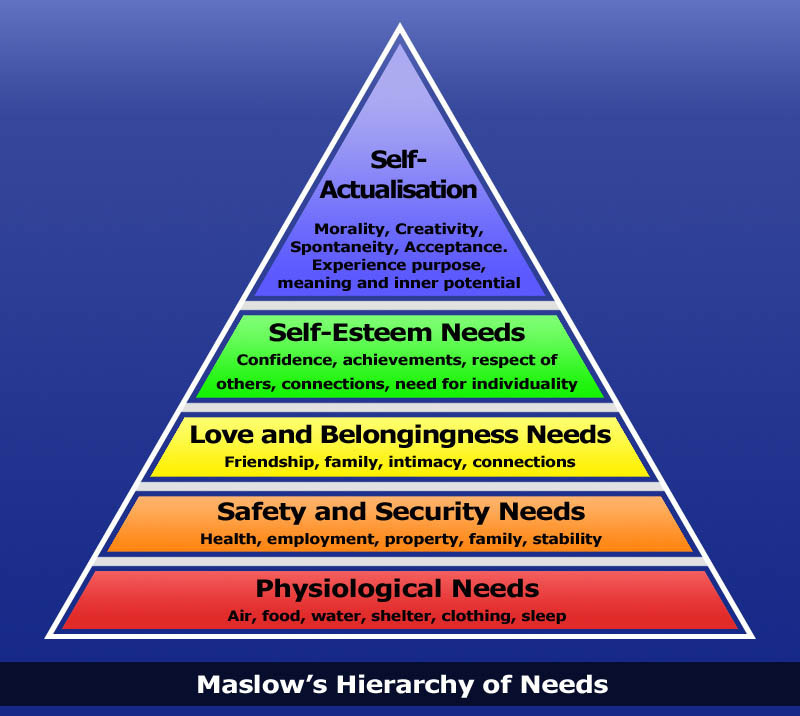 germinal applying maslows theory of actualization essay Motivation: maslow ' s hierarchy of needs and herzberg theory essay factors and the need for power of the acquired needs theory 3 the equity theory does apply.