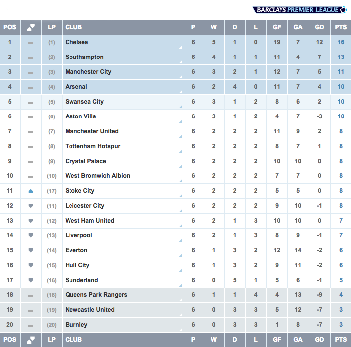 Image gallery epl table 2014 15 for Football league tables