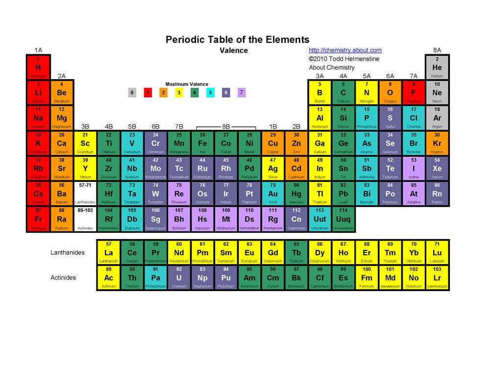 periodic table song chemistry 2