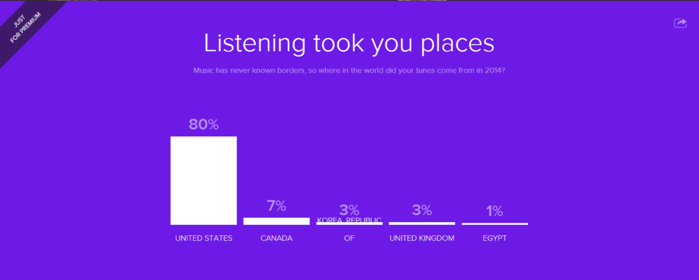 Spotify Lets Users Review Their Personalized Year in Music ...