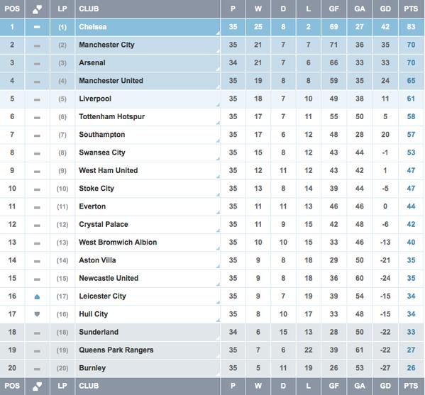 Premier League 2014 15 Week 36 Highlights Genius