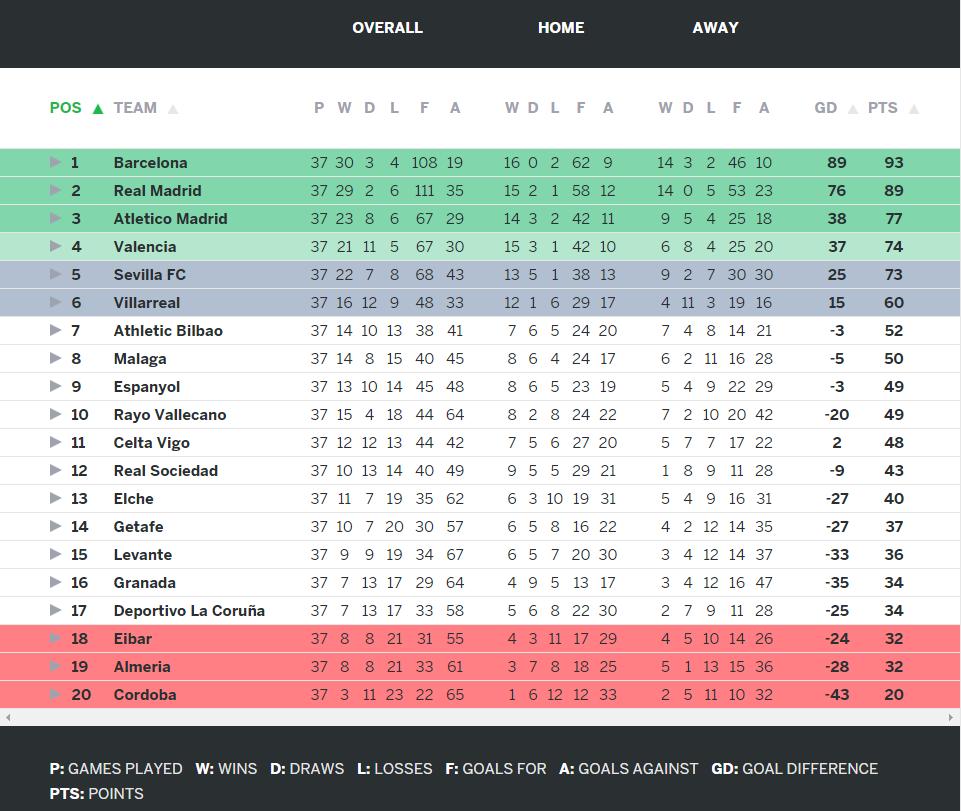 la liga table and fixtures