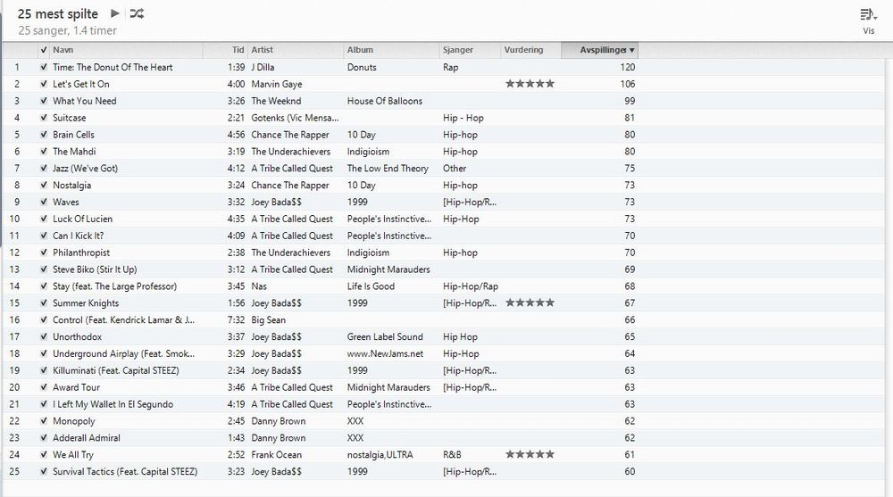 25 Most Played on iTunes? | Genius