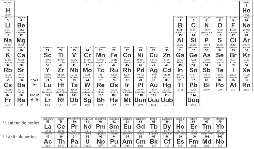The periodic table of hip hopa3c genius that moment when you go through an entire periodic table of hip hop and recognize every artist there but when urtaz Gallery