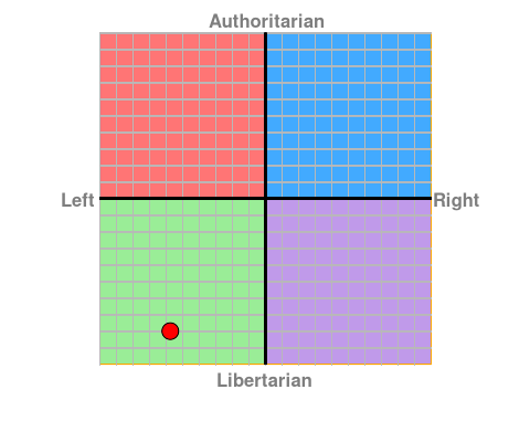 chit chat thread view where political spectrum