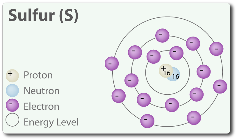 16 Sulfur S on Silicon Atomic Number