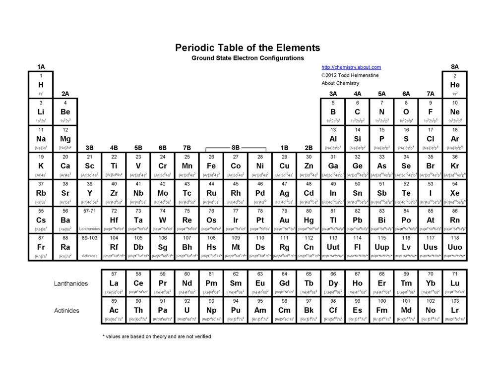 Science genius periodic table genius about periodic table urtaz Choice Image